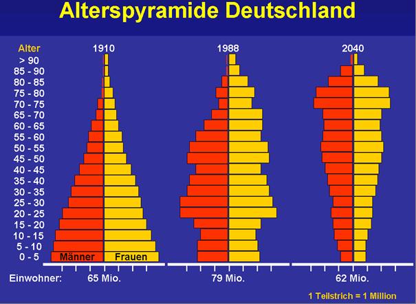 http://www.obk.de/imperia/md/images/cms200/aemter/amt50/alterspyramide.png