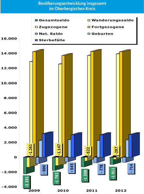 "Ausschnitt aus Grafik ""Bevölkerungsentwicklung insgesamt"" (Foto:OBK)"